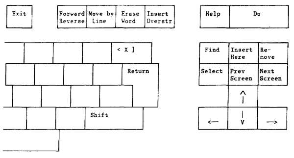 Drawing of Eve keypad for VT200 series terminals