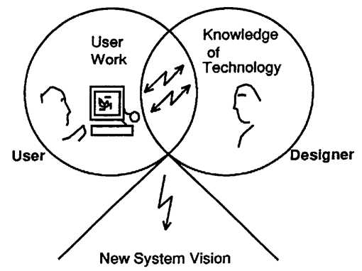 Dynamic interaction between technology and work