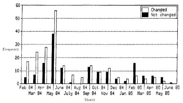 Bar chart of Eve suggestions by month