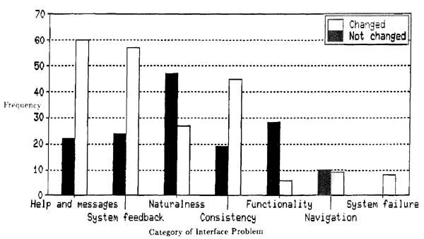 Bar chart of Eve suggestions by category of interface problem
