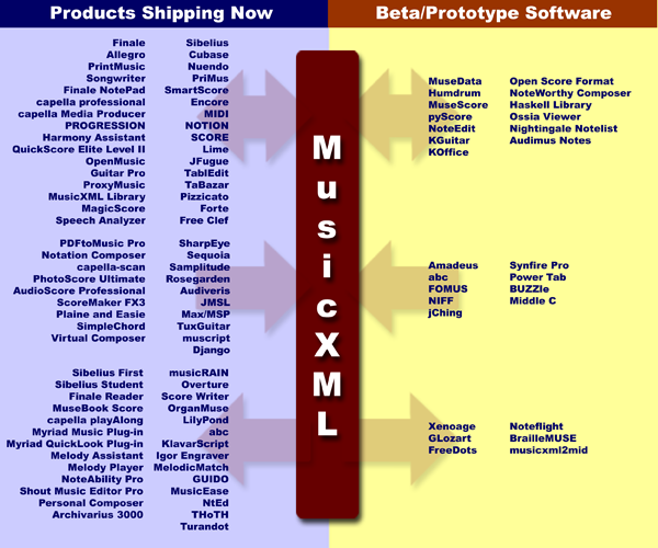 MusicXML adoption chart as of January 2009